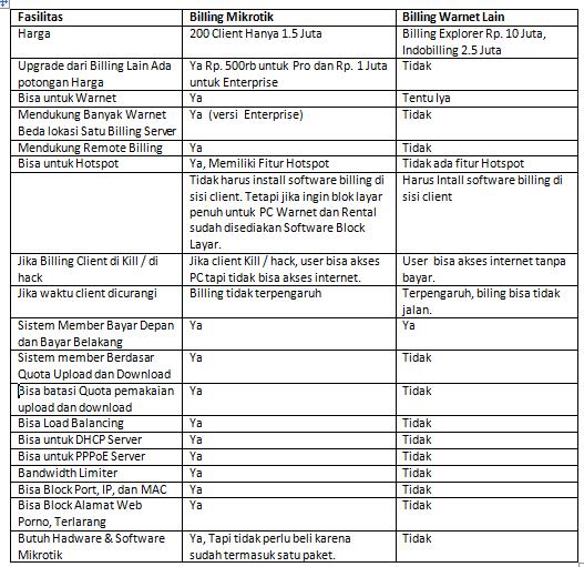 Billing Mikrotik dengan Billing Warnet Lain