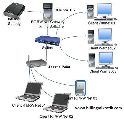 Internet Cafe, Billing Warnet, Billing Hotspot, Billing PS Jadi satu ...