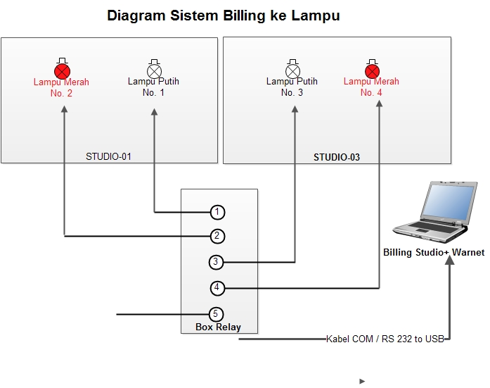 diagram-billing